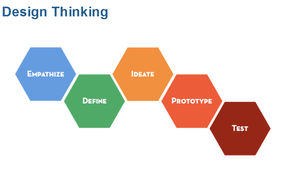 Stappen in design thinking