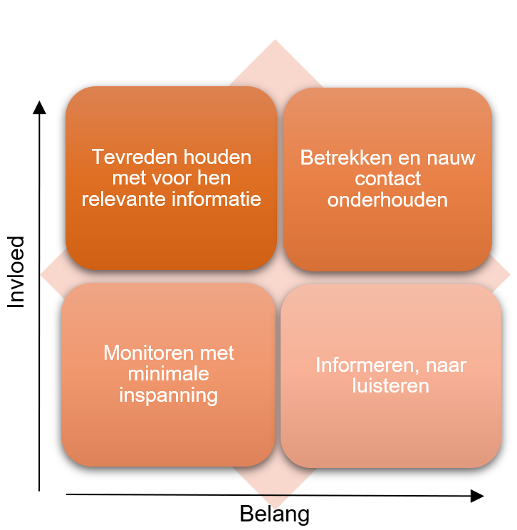 Deel je stakeholders in in een stakeholdermatrix op basis van belang en invloed