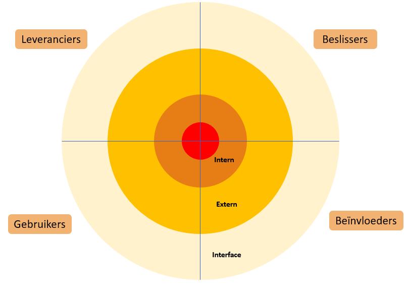 Onderdeel van de analyse bij stakeholdermanagement: Een stakeholderkaart