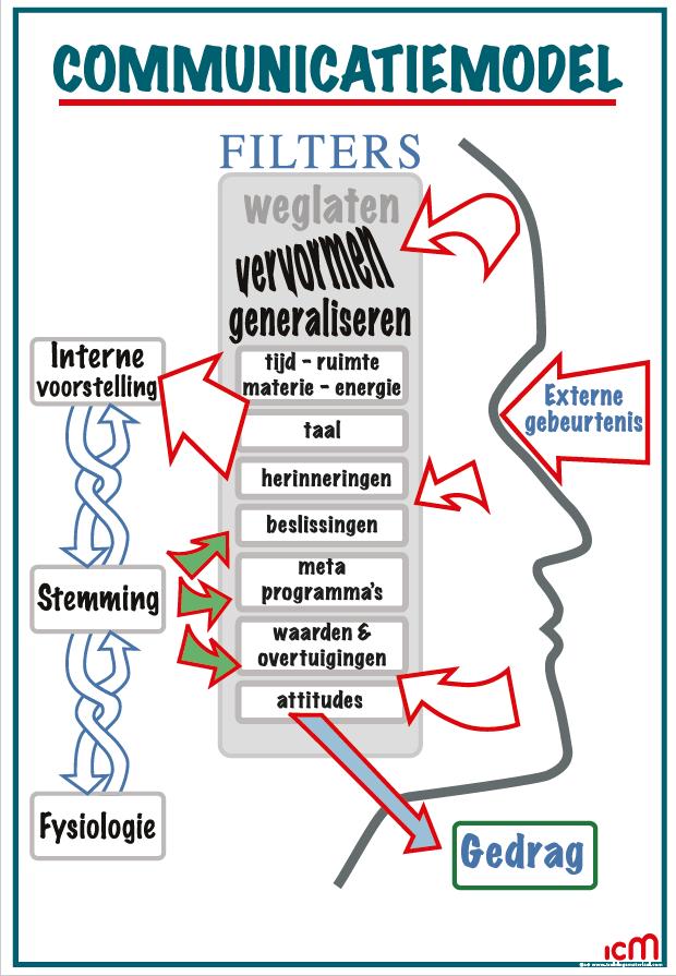 ICM opleidingen & trainingen - NLP - het communicatiemodel